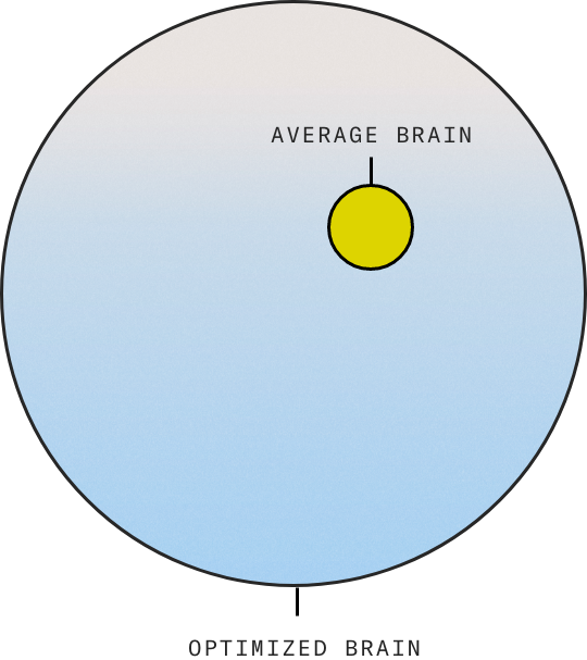 The amazing performance difference between the optimized brain and the average brain